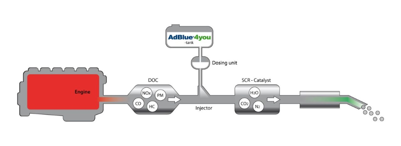 What is a SCR system? image
